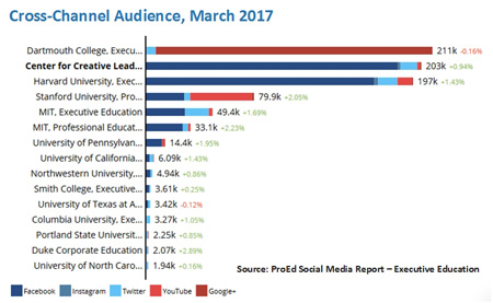 Cross Channel Audience