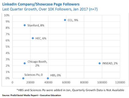 Number os LinkedIn followers in Executive Education